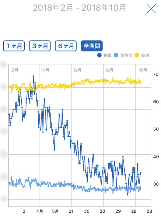 体重変化18年2−9月